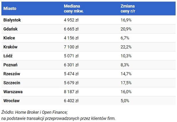 Przeciętne ceny za mkw mieszkania w największych miastach Polski