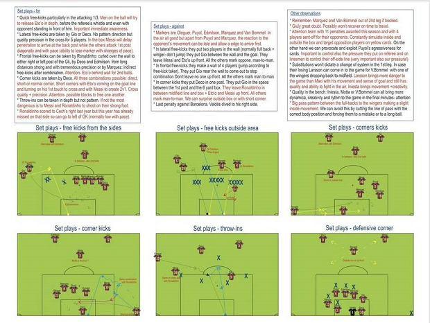 Analiza gry FC Barcelony