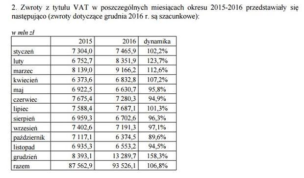Zwroty VAT