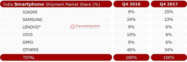 Rynek smartfonów w Indiach Q4 2017