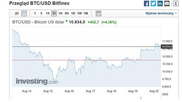 Kurs bitcoin - wtorek 20.08