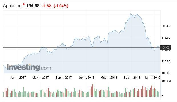 Akcje Apple w handlu posesyjnym drożały