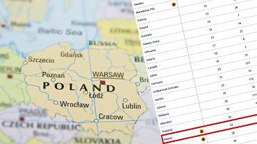 Polska spada w rankingu Banku Światowego