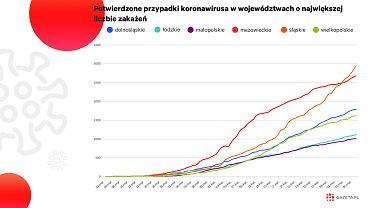 """Śląsk """"polską Lombardią""""? Duży wzrost zakażeń w kopalniach. Koronawirus ma tam idealne warunki [WYKRES DNIA]"""