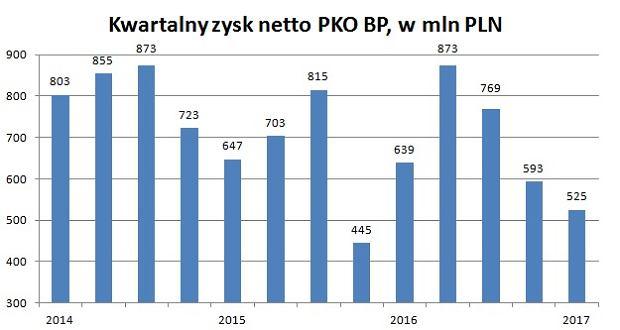 Zysk netto PKO BP