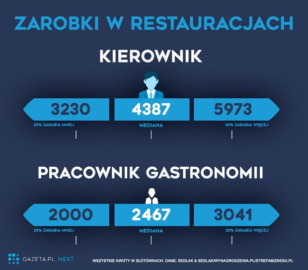 Zarobki w restauracjach i gastronomii