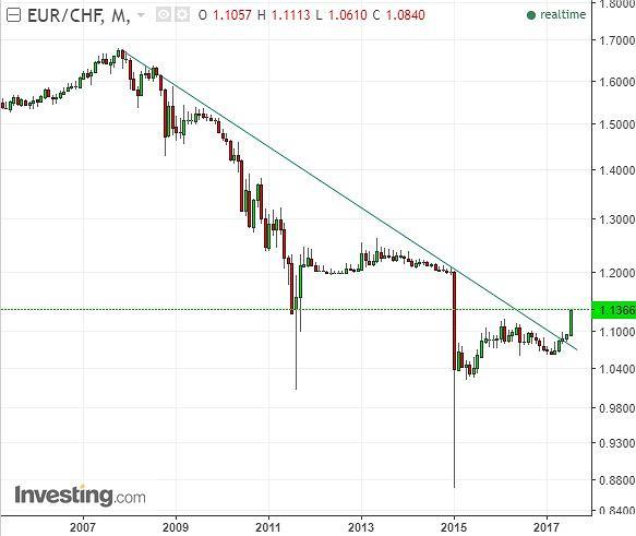Notowania euro do franka w ostatnich latach