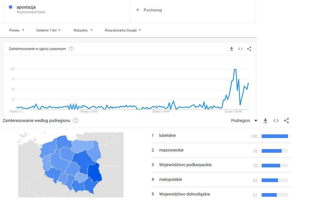 Wzrost hasła 'apostazja' w wyszukiwarce Google.