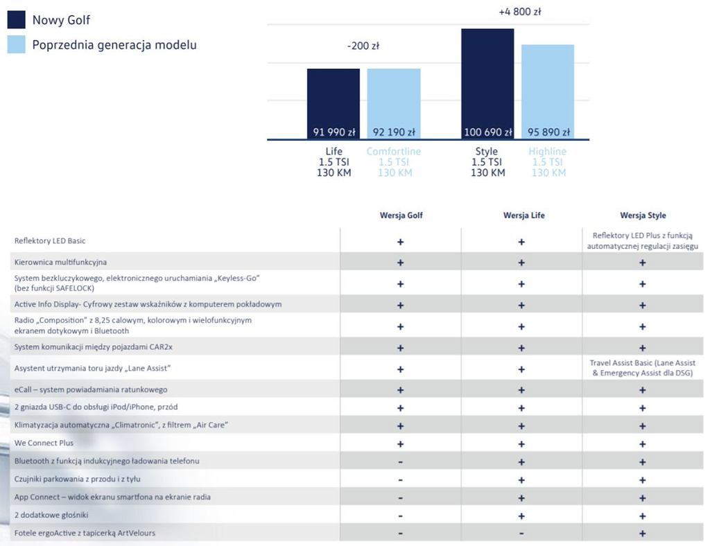 Ceny nowego Volkswagena Golfa w porównaniu z poprzednią generacją