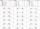 Euro 2016 już rozegrane. Polski cud, rozpacz Francji, Walia wysoko. A mistrzem?