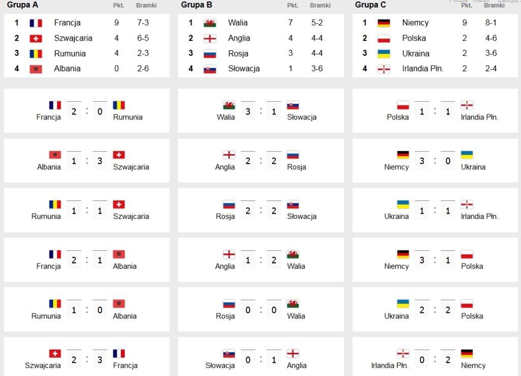 Polska wyjdzie z drugiego miejsca?