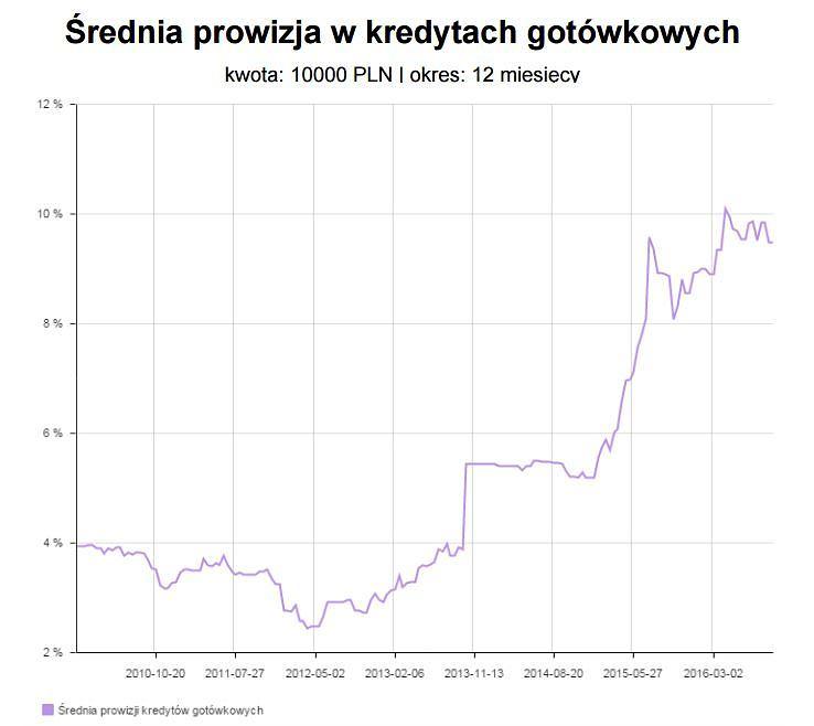 Średnia prowizja za kredyt gotówkowy w bankach