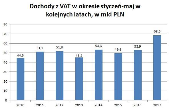 Dochody z VAT w okresie styczeń-maj w kolejnych latach