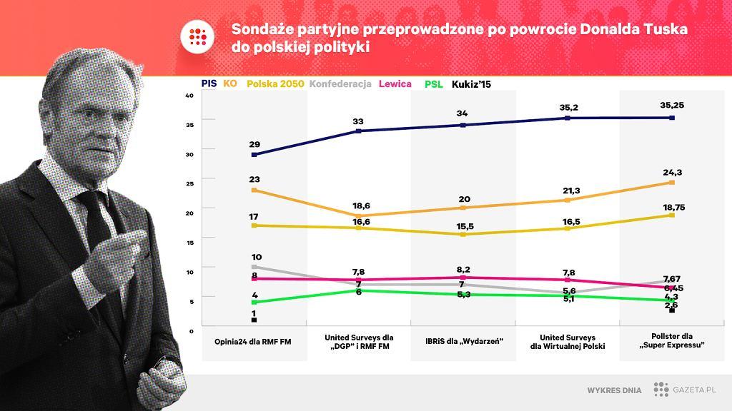 Już pierwsze sondaże po powrocie Donalda Tuska do polskiej polityki pokazują wyraźne odbicie Koalicji Obywatelskiej