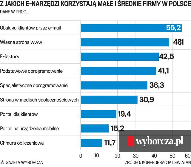 8874d2537c2056 Cyfrowa Europa czeka na polskich przedsiębiorców