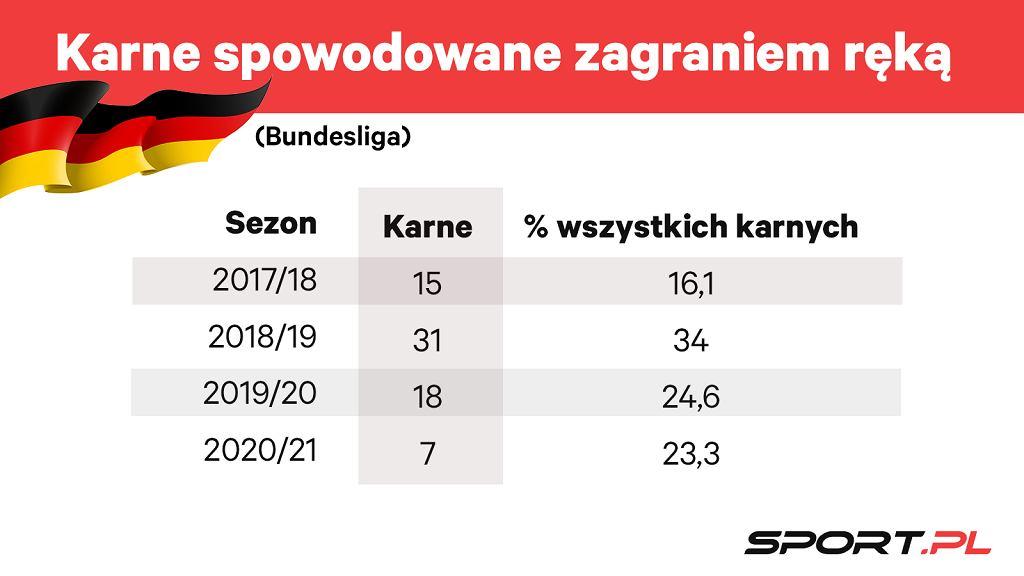Rzuty karne w Bundeslidze za zagranie piłki ręką