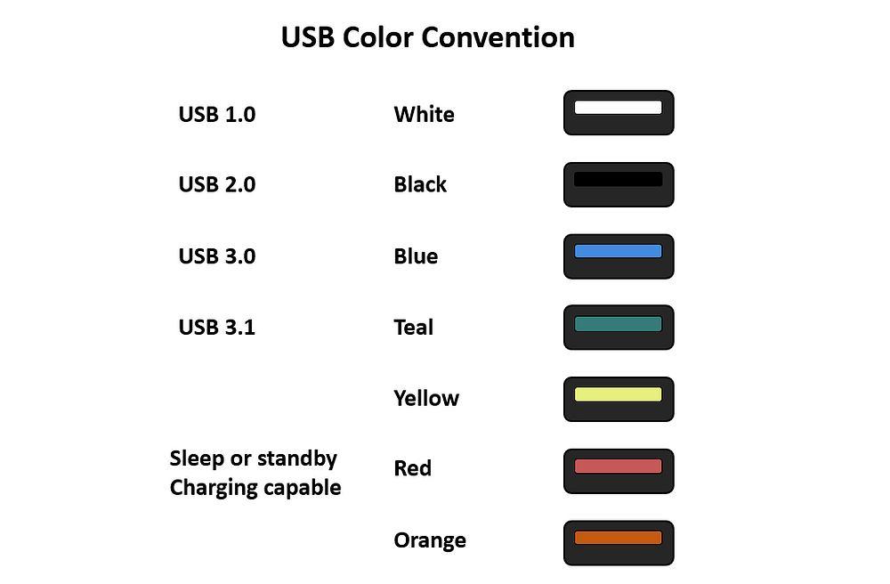 Sugerowane kolory wtyczek USB-A