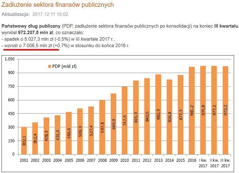 Dług publiczny w Polsce