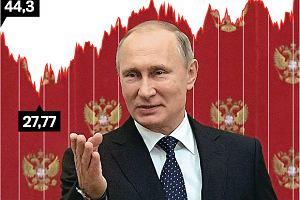 Naftowy sojusz Kremla z Zatoką Perską