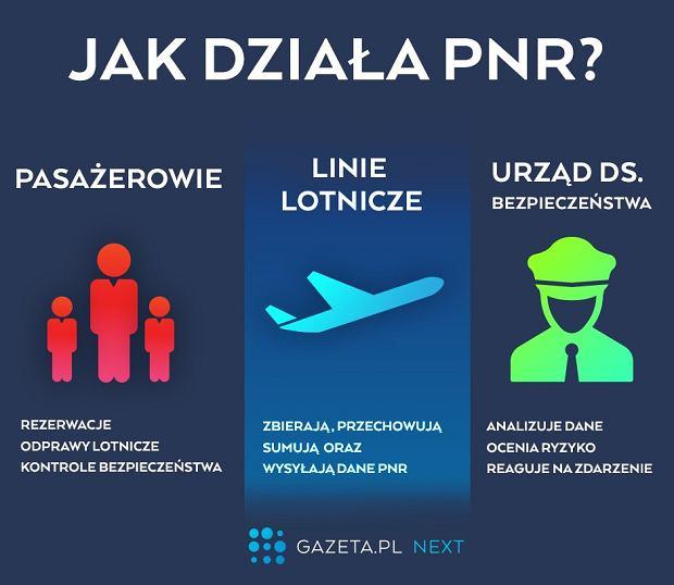Jak działa system PNR