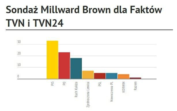 Sondaż Millward Brown SA dla Faktów TVN i TVN24