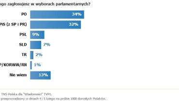 "Sondaż TNS dla ""Wiadomości"" TVP"