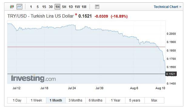 Notowania tureckiej liry wobec dolara
