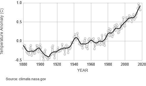 Odchylenie średniej globalnej temperatury Ziemi od średniej temperatury lat 1951-1980