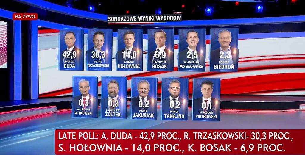 Wyniki late poll z 90. proc komisji