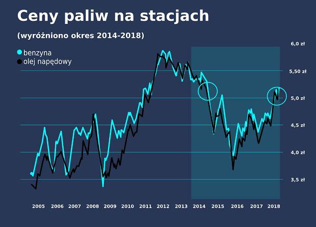 Ceny paliw na stacjach. Wyróżniono okres 2014-2018