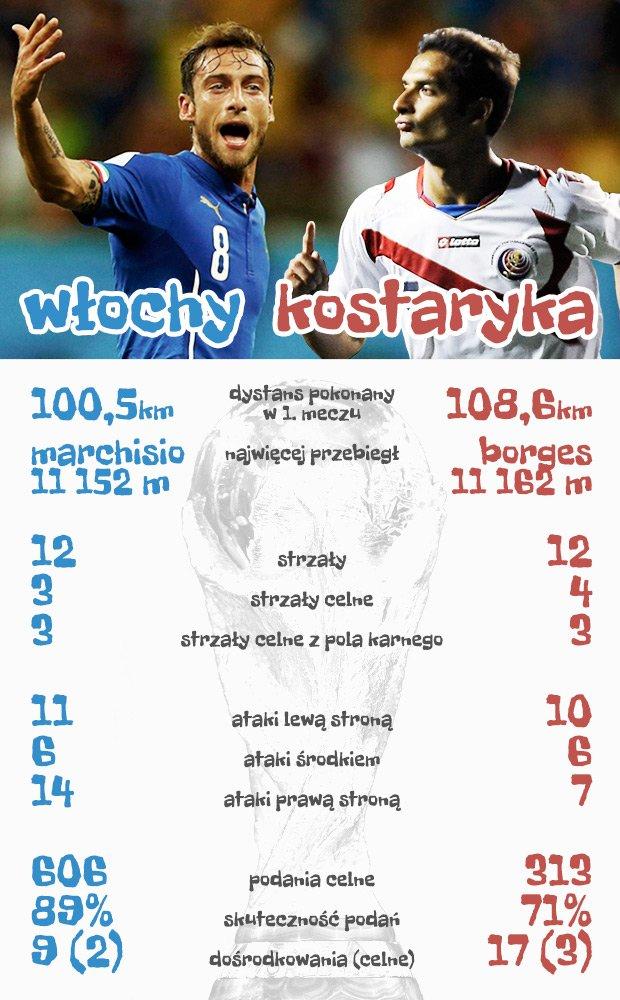 Włochy - Kostaryka. Statystyki po pierwszych meczach