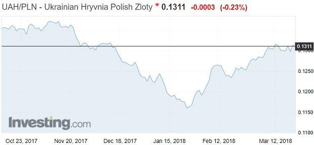 Kurs ukraińskiej hrywny do złotego