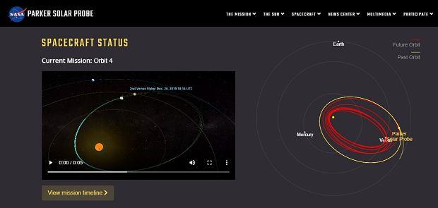 Orbita Parker Solar Probe widoczna na stronie misji