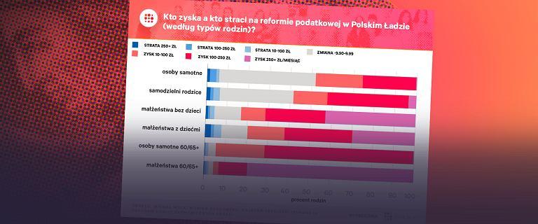 Polski Ład miał być uderzeniem w najbogatszchm. Skończy się na klapsie