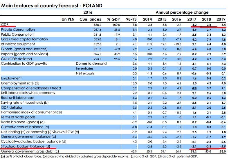 Najnowsze prognozy Komisji Europejskiej dla Polski