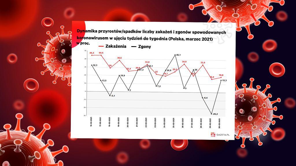 Dynamika wzrostu liczby zakażeń i zgonów w ujęciu tygodniowym zmniejsza się