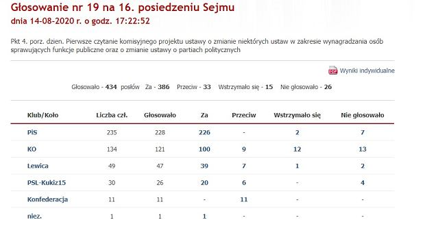 Sejm przegłosował podwyżkę wynagrodzeń