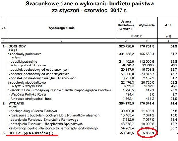 Budżet państwa po czerwcu 2017