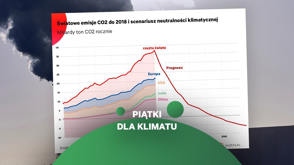 Emisje dwutlenku węgla i scenariusz spadku emisji zgodny z celem 1,5 stopnia Celsjusza