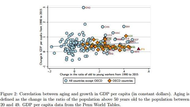 Zależność między starzeniem się społeczeństwa, a wzrostem PKB
