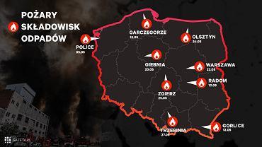 Pożary składowisk