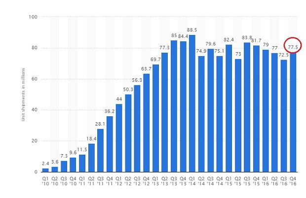 Sprzedaż smartfonów przez Samsunga