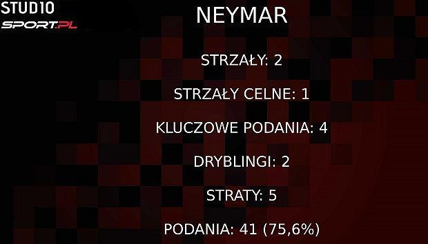Statystyki Neymara