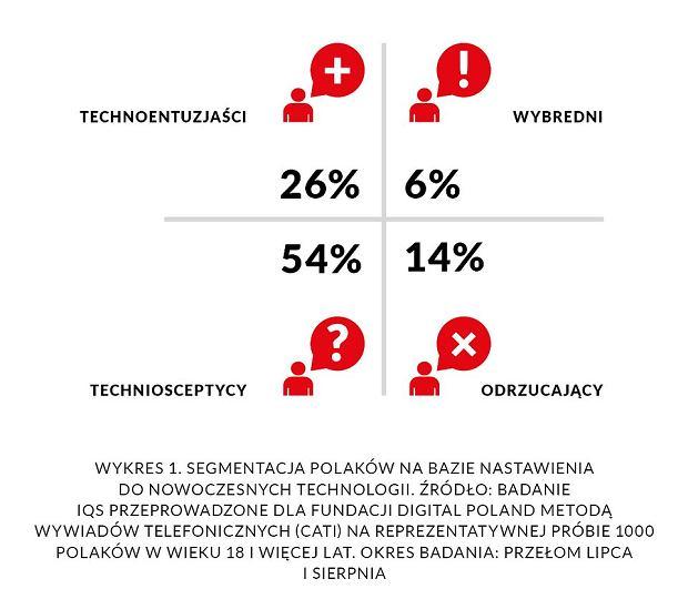 Raport 'Technologia w służbie społeczeństwu. Czy Polacy zostaną społeczeństwem 5.0?