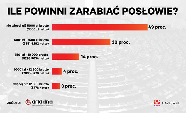 Ile powinni zarabiać posłowie? Sondaż Gazeta.pl