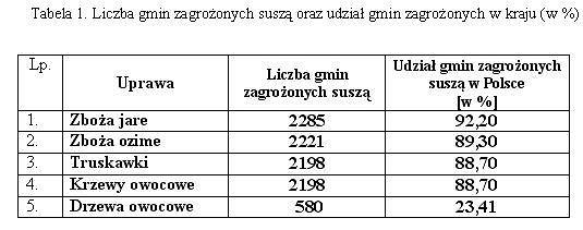 Liczbę wszystkich gmin zagrożonych tegoroczną suszą w Polsce oraz udział gmin zagrożonych w kraju (w %)