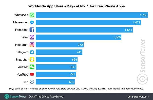 App Store - najpopularniejsze darmowe aplikacje