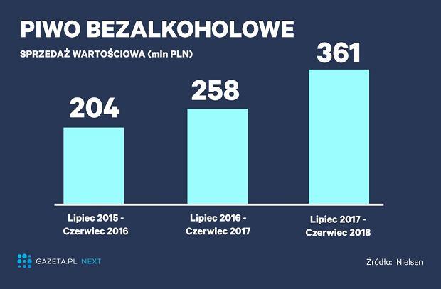 Rynek piwa bezalkoholowego w Polsce rośnie