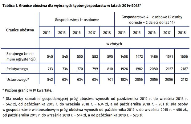 Granice ubóstwa w Polsce według GUS