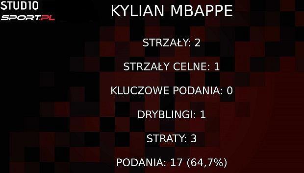 Statystyki Mbappe